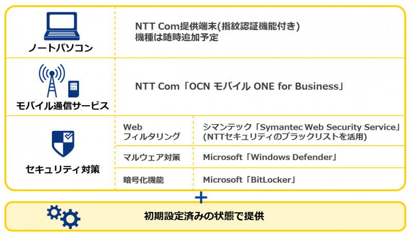 https://www.ntt.com/business/lp/mobile/start.html